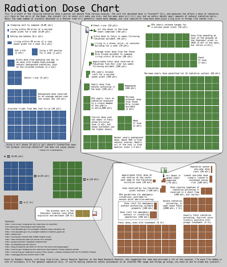 radiation chart from XKCD